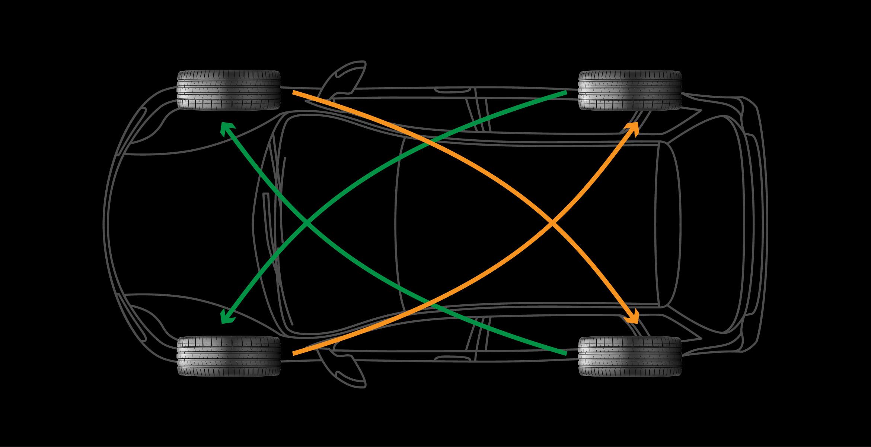 Tyre Rotation